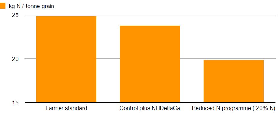 Más cosecha menos nitrógeno NHDelta XStress